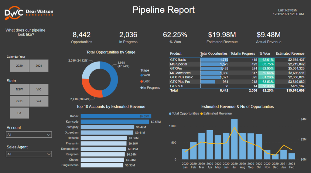 Power BI Dashboard preview of CRM report