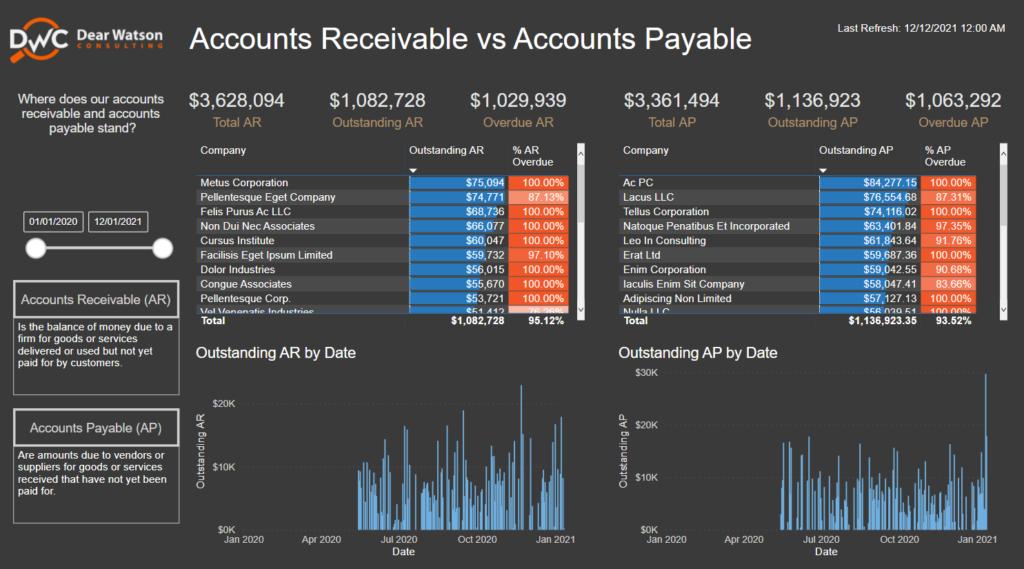 Power BI dashboard preview of financial report